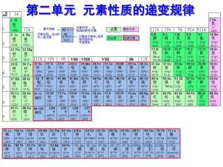 第二单元  元素性质的递变规律