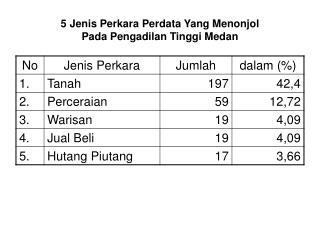 5 Jenis Perkara Perdata Yang Menonjol  Pada Pengadilan Tinggi Medan