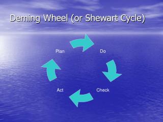 Deming Wheel or Shewart Cycle