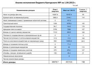 Анализ исполнения бюджета Кунгурского МР на 1.0 4 .201 3  г. Тыс.руб.