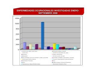 ENFERMEDADES OCUPACIONALES INVESTIGADAS ENERO-SEPTIEMBRE 2009
