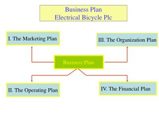 Business Plan Electrical Bicycle Plc