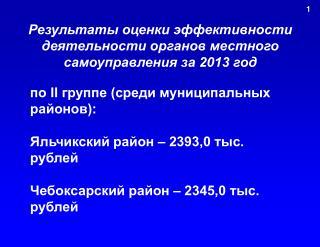 Результаты оценки эффективности деятельности органов местного самоуправления за 2013 год