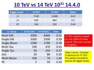 10 TeV vs 14 TeV 10 31  14.4.0