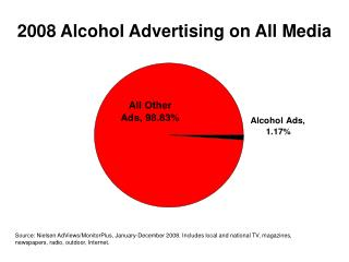 2008 Alcohol Advertising on All Media