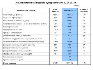 Анализ исполнения бюджета Кунгурского МР на 1.0 4 .2014 г. Тыс.руб.