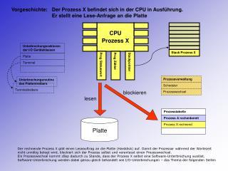 CPU Prozess X