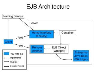 EJB Architecture