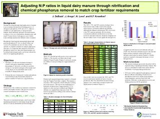 Adjusting N:P ratios in liquid dairy manure through nitrification and chemical phosphorus removal to match crop fertiliz