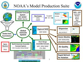 NOAA's Model Production Suite