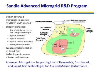 Sandia Advanced  M icrogrid R&D Program