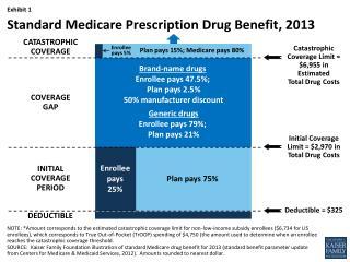 Standard Medicare Prescription Drug Benefit, 2013