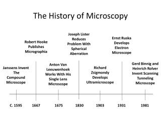 Janssens  Invent  The Compound Microscope