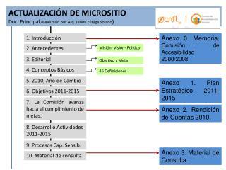 ACTUALIZACIÓN DE MICROSITIO Doc. Principal  (Realizado por Arq. Jenny Zúñiga Solano )