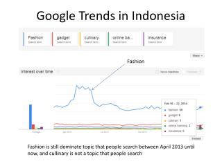 Google Trends in Indonesia