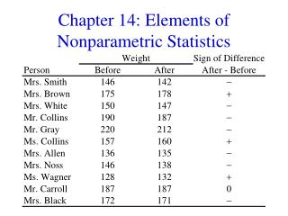 Chapter 14: Elements of Nonparametric Statistics