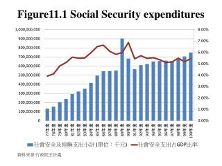 Figure11.1 Social Security expenditures