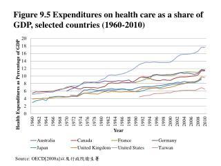 Source: OECD[2008a] 以及行政院衛生署