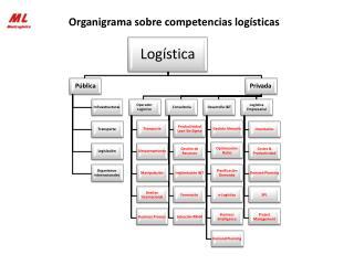 Organigrama sobre competencias logísticas