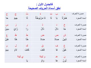 فالجدول الأول : نطق أَسماءُ الْحروف الصحيحة