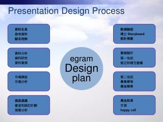 Presentation Design Process
