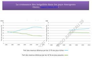 La croissance des inégalités dans les pays émergents ( Source : rapport Oxfam 2014 )