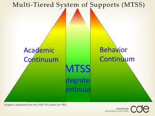 MTSS Integrated Continuum