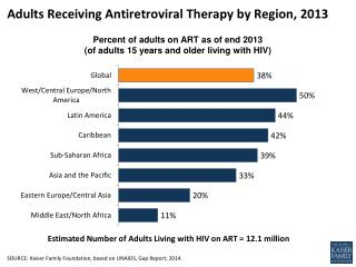 Adults Receiving Antiretroviral Therapy  by Region ,  2013