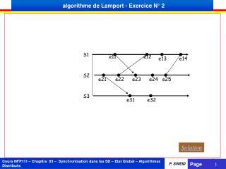 algorithme de  Lamport  - Exercice N° 2