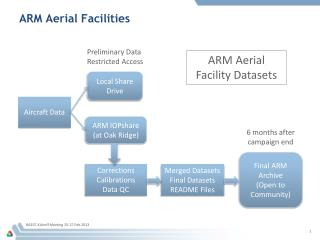 ARM Aerial Facilities