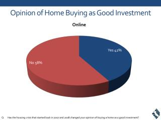 Opinion of Home Buying as Good Investment