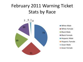 February 2011 Warning Ticket Stats by Race