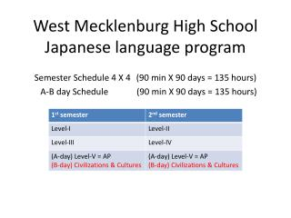 West Mecklenburg High School Japanese language program