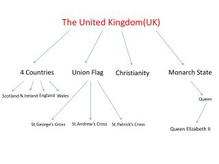 The  United Kingdom(UK )