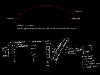 Around 5 +/- criteria That via geo-spatial analysis (GIS) will be transformed into evaluation