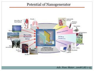 Potential of  Nanogenerator