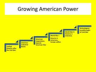 Growing American Power