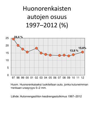 Huonorenkaisten  autojen  osuus  1997–2012 (%)