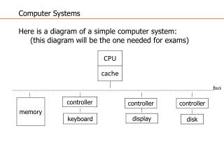 Computer Systems Here  is a diagram of a simple computer system: