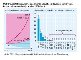 Lähde:  TEMin  Kasvuyrityskatsaus 2012, tiivistelmä. Aineistolähde: Tilastokeskus.