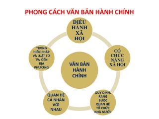 PHONG CÁCH VĂN BẢN HÀNH CHÍNH