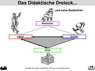 Das Didaktische Dreieck...