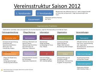 Vereinsstruktur Saison 2012