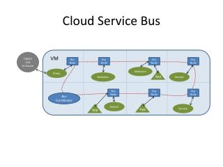 Cloud Service Bus