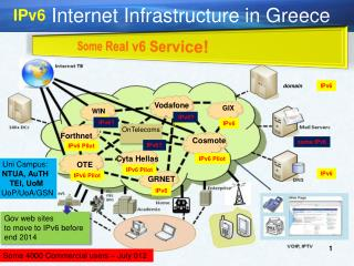Internet Infrastructure in  Greece