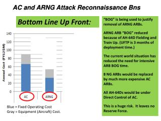 AC and ARNG Attack Reconnaissance  Bns