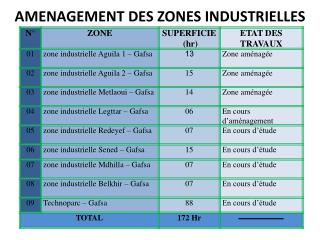 AMENAGEMENT DES ZONES INDUSTRIELLES