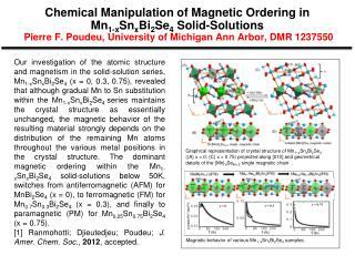 Magnetic behavior of various Mn 1 −x Sn x Bi 2 Se 4 samples.