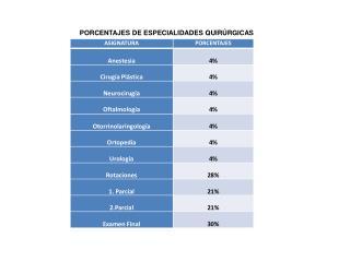 PORCENTAJES DE ESPECIALIDADES QUIRÚRGICAS