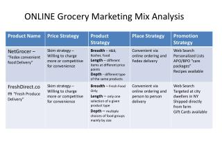 ONLINE Grocery Marketing Mix Analysis